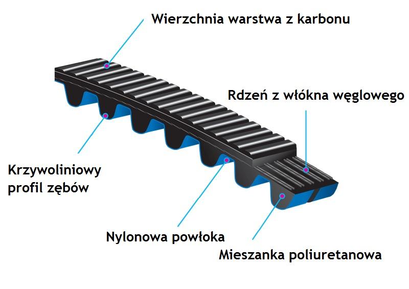 budowa pasek zebaty rowerowy gates carbondrive